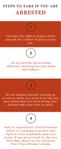 what to do after arrest