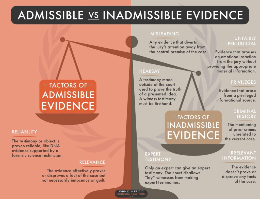 evidence-infographic