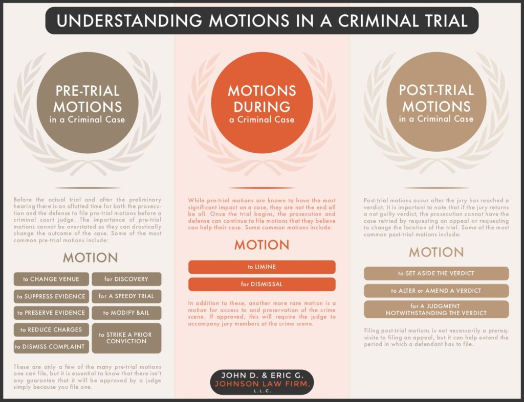 motions in a criminal trial